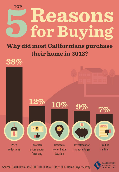 top_5_reasons_for_buying